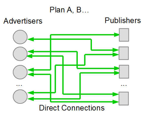 Plan A, Directly connect Adverisers and Publishers.